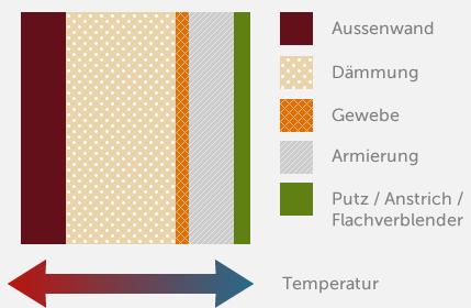Wärmedämmung Schnittzeichnung